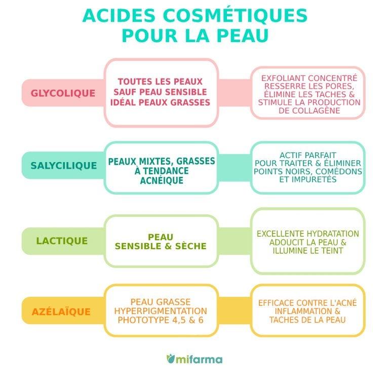 acides cosmétiques