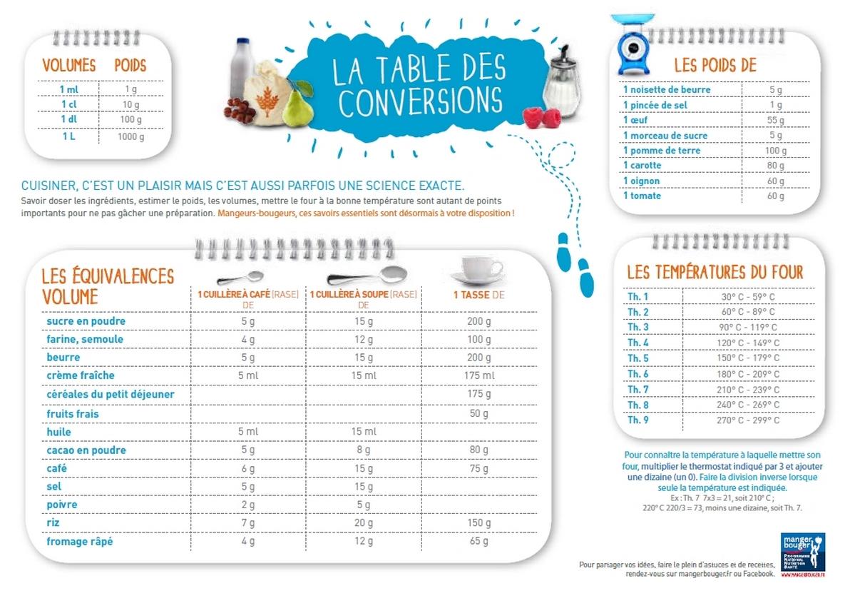 table-conversion